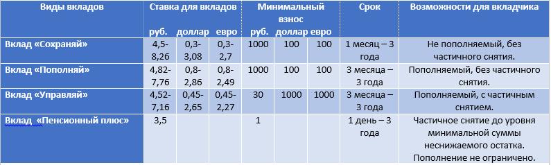 Доходность пенсионных вкладов в сбербанке калькулятор военной пенсии россия