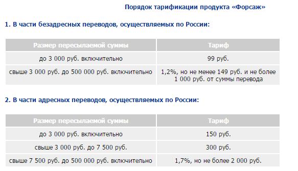 Самые выгодные денежные переводы по россии монеты 1961 года 20 копеек