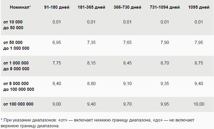 Сберегательный сертификат Сбербанка для пенсионеров в 2020 году, какие проценты?