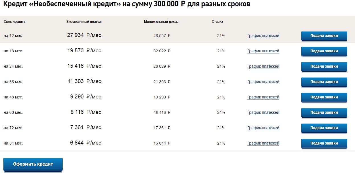 рассчитать ипотечный кредит в банке россии