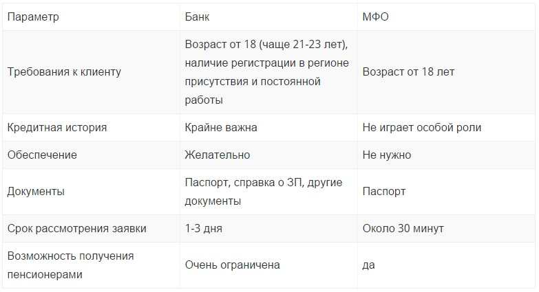 рейтинг банков по объему кредитов