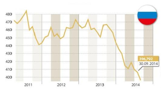 Золотовалютные резервы (звр) россии в 2008-2016 годахиспользовано http://wwwfinnewsru/cur_anphp?idnws=23968
