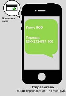 Мобильный банк как сделать перевод с карты на карту
