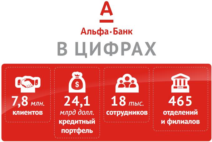 Банк альфа банк потребительский кредит