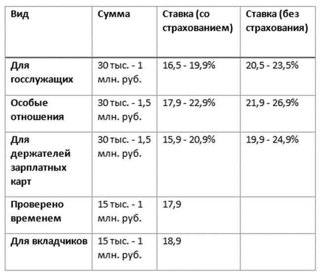 Сравнительная таблица потребительских кредитов