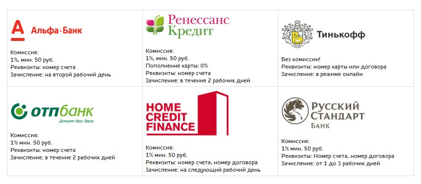 оплата кредита через евросеть