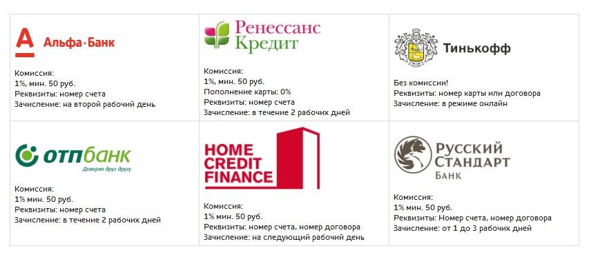 Реквизиты банка русского стандарта