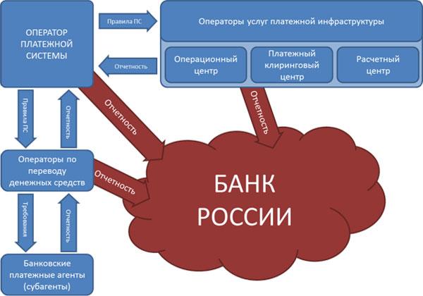 системы платежной структура схема национальной