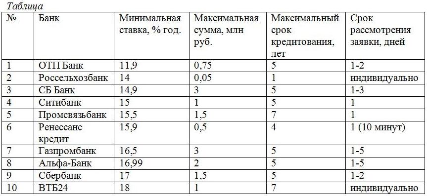 Банк пушкино заявка на кредит