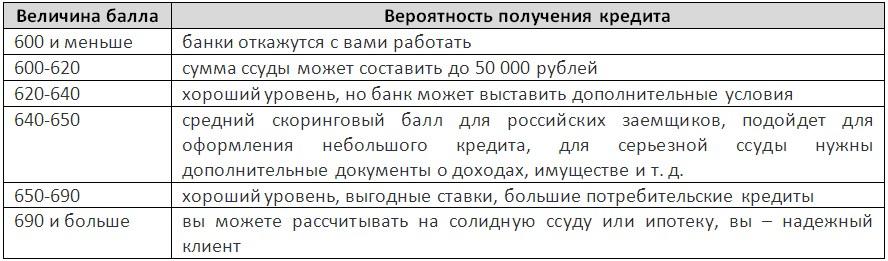Национальное бюро кредитных историй (НБКИ)