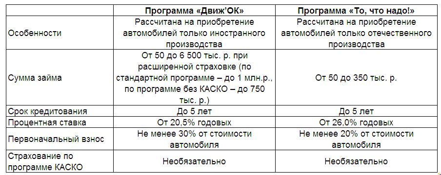 Предварительный расчет параметров кредита