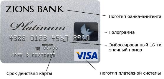 Карта Visa: характеристика