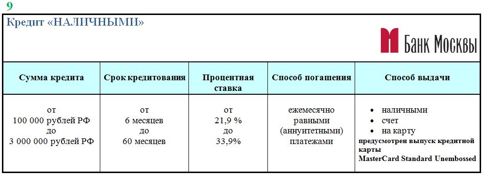 кредит без поручителей банк москвы выдача кредита банковская операция